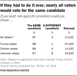 If they had to do it over, nearly all voters would vote for the same candidate