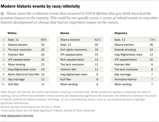 Modern historic events by race/ethnicity