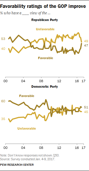 Favorability ratings of the GOP improve