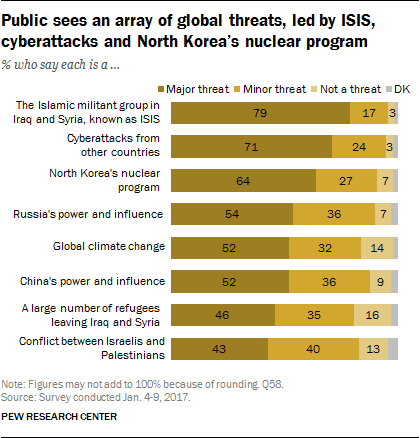 Public sees an array of global threats, led by ISIS, cyberattacks and North Korea's nuclear program