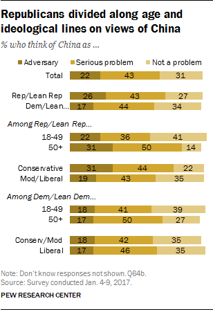 Republicans divided along age and ideological lines on views of China