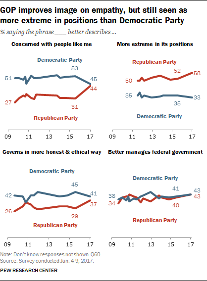 GOP improves image on empathy, but still seen as more extreme in positions than Democratic Party