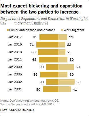 Most expect bickering and opposition between the two parties to increase