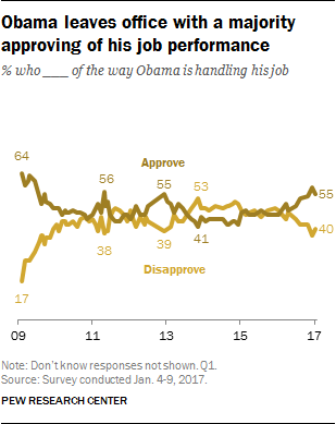 Obama leaves office with a majority approving of his job performance