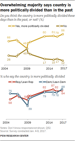 Overwhelming majority says country is more politically divided than in the past