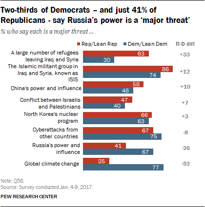 Two-thirds of Democrats – and just 41% of Republicans - say Russia's power is a 'major threat'