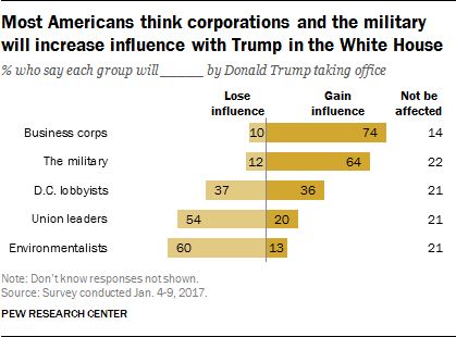 Most Americans think corporations and the military will increase influence with Trump in the White House