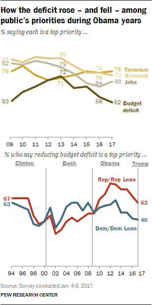 How the deficit rose – and fell – among public's priorities during Obama years