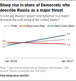 Sharp rise in share of Democrats who describe Russia as a major threat