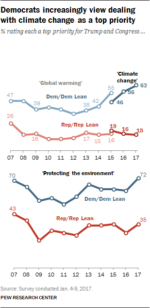 Democrats increasingly view dealing with climate change as a top priority