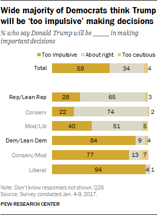 Wide majority of Democrats think Trump will be 'too impulsive' making decisions