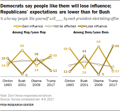 Democrats say people like them will lose influence; Republicans' expectations are lower than for Bush
