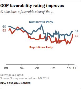 GOP favorability rating improves