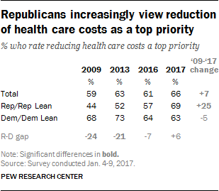 Republicans increasingly view reduction of health care costs as a top priority