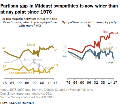 Partisan gap in Mideast sympathies is now wider than at any point since 1978