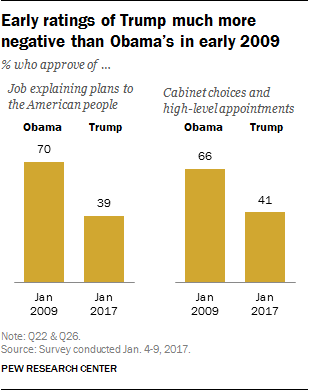 Early ratings of Trump much more negative than Obama's in early 2009