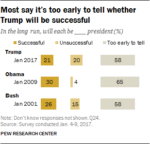 Most say it's too early to tell whether Trump will be successful