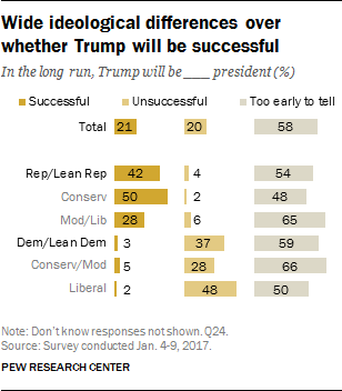 Wide ideological differences over whether Trump will be successful