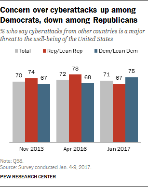 Concern over cyberattacks up among Democrats, down among Republicans