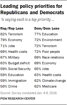 Leading policy priorities for Republicans and Democrats