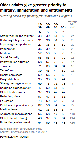 Older adults give greater priority to military, immigration and entitlements