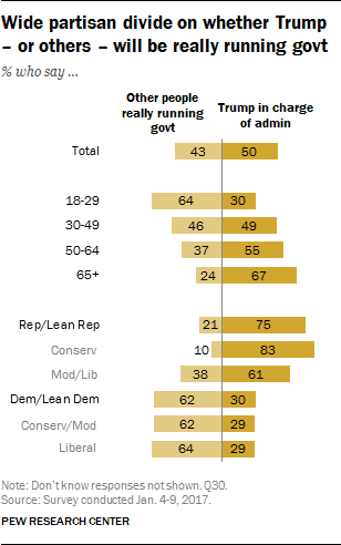 Wide partisan divide on whether Trump – or others – will be really running govt