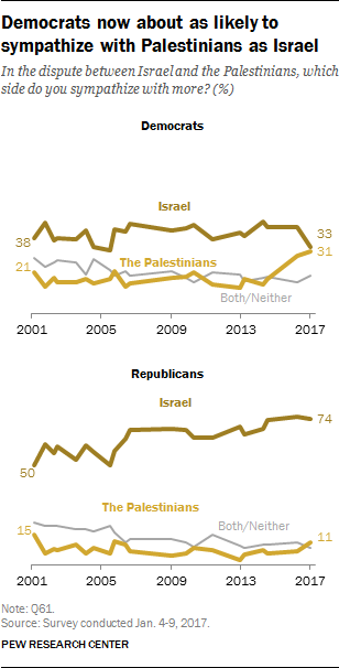 Democrats now about as likely to sympathize with Palestinians as Israel