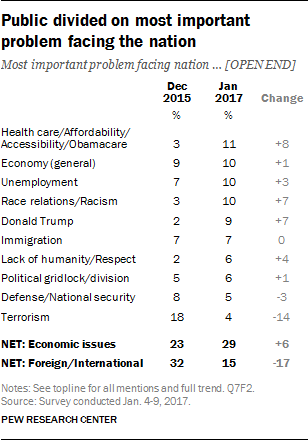 Public divided on most important problem facing the nation