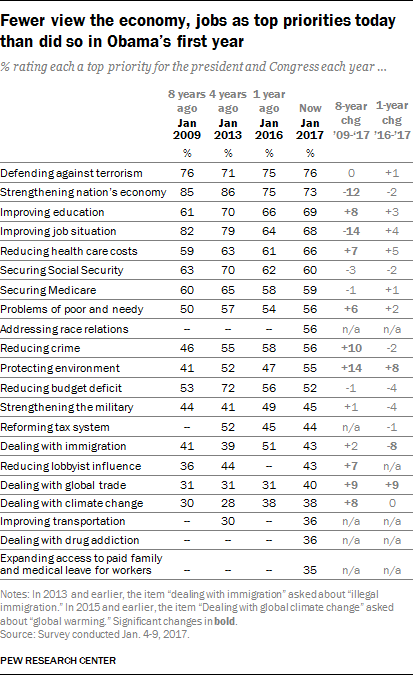 Fewer view the economy, jobs as top priorities today than did so in Obama's first year