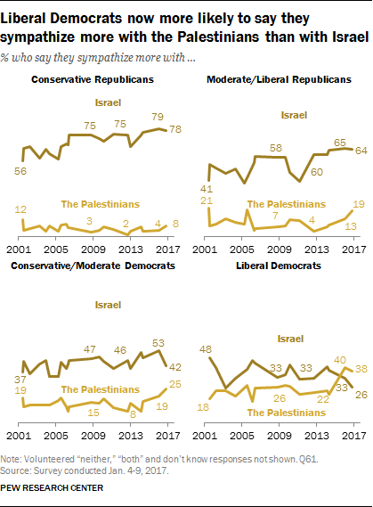 Liberal Democrats now more likely to say they sympathize more with the Palestinians than with Israel