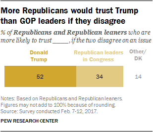 More Republicans would trust Trump than GOP leaders if they disagree