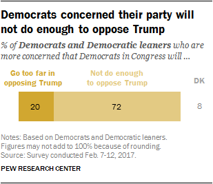 Democrats concerned their party will not do enough to oppose Trump
