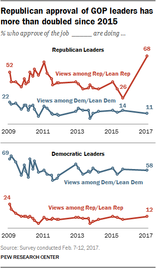 Republican approval of GOP leaders has more than doubled since 2015