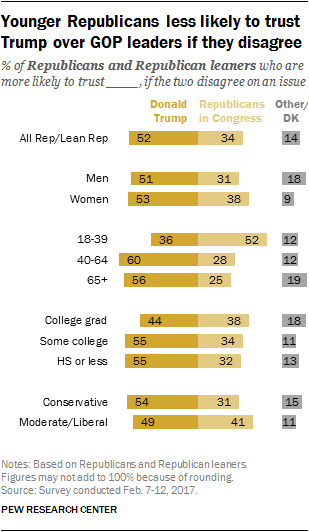 Younger Republicans less likely to trust Trump over GOP leaders if they disagree
