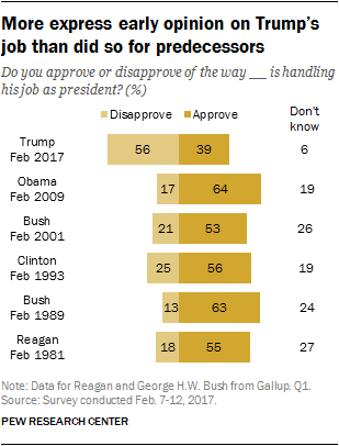 More express early opinion on Trump's job than did so for predecessors