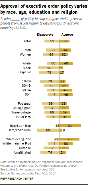Approval of executive order policy varies by race, age, education and religion