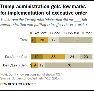 Trump administration gets low marks for implementation of executive order