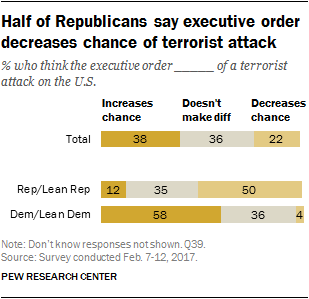 Half of Republicans say executive order decreases chance of terrorist attack