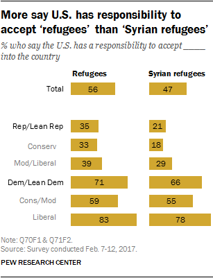 More say U.S. has responsibility to accept 'refugees' than 'Syrian refugees'