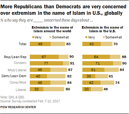 More Republicans than Democrats are very concerned over extremism in the name of Islam in U.S., globally