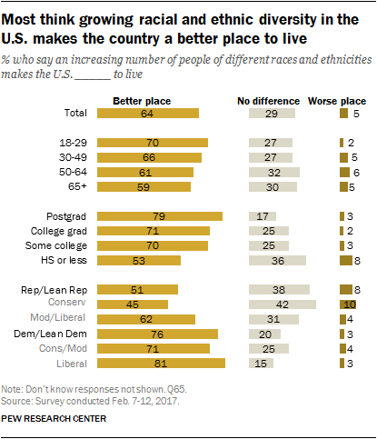Most think growing racial and ethnic diversity in the U.S. makes the country a better place to live