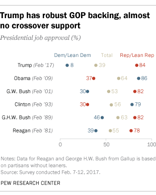Trump has robust GOP backing, almost no crossover support