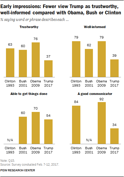 Early impressions: Fewer view Trump as trustworthy, well-informed compared with Obama, Bush or Clinton