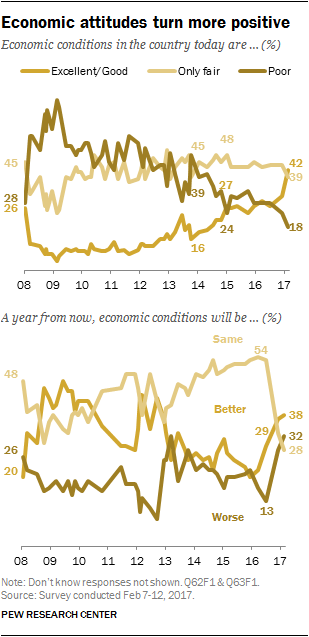 Economic attitudes turn more positive