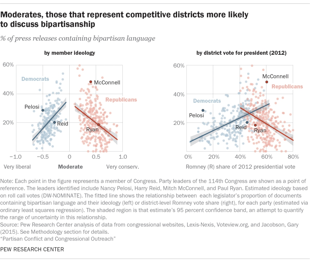 Moderates, those that represent competitive districts more likely to discuss bipartisanship