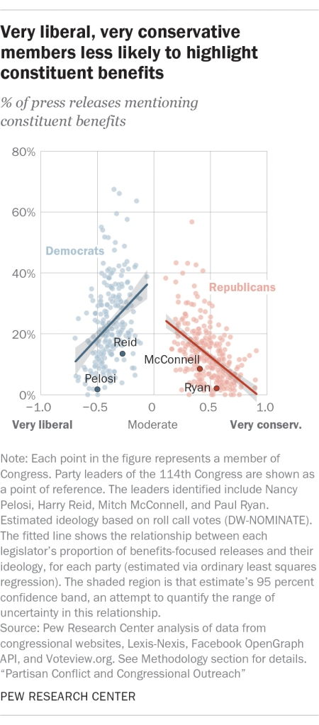 Very liberal, very conservative members less likely to highlight constituent benefits