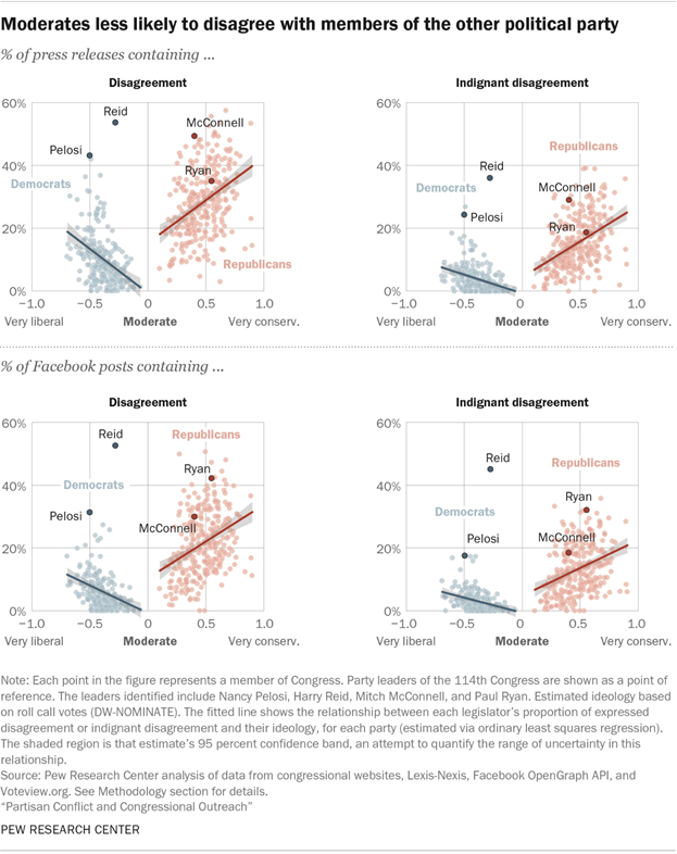 Moderates less likely to disagree with members of the other political party