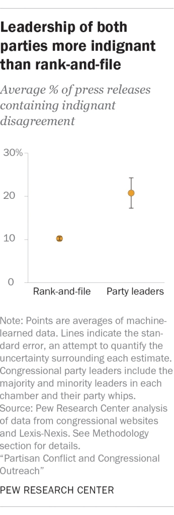 Leadership of both parties more indignant than rank-and-file