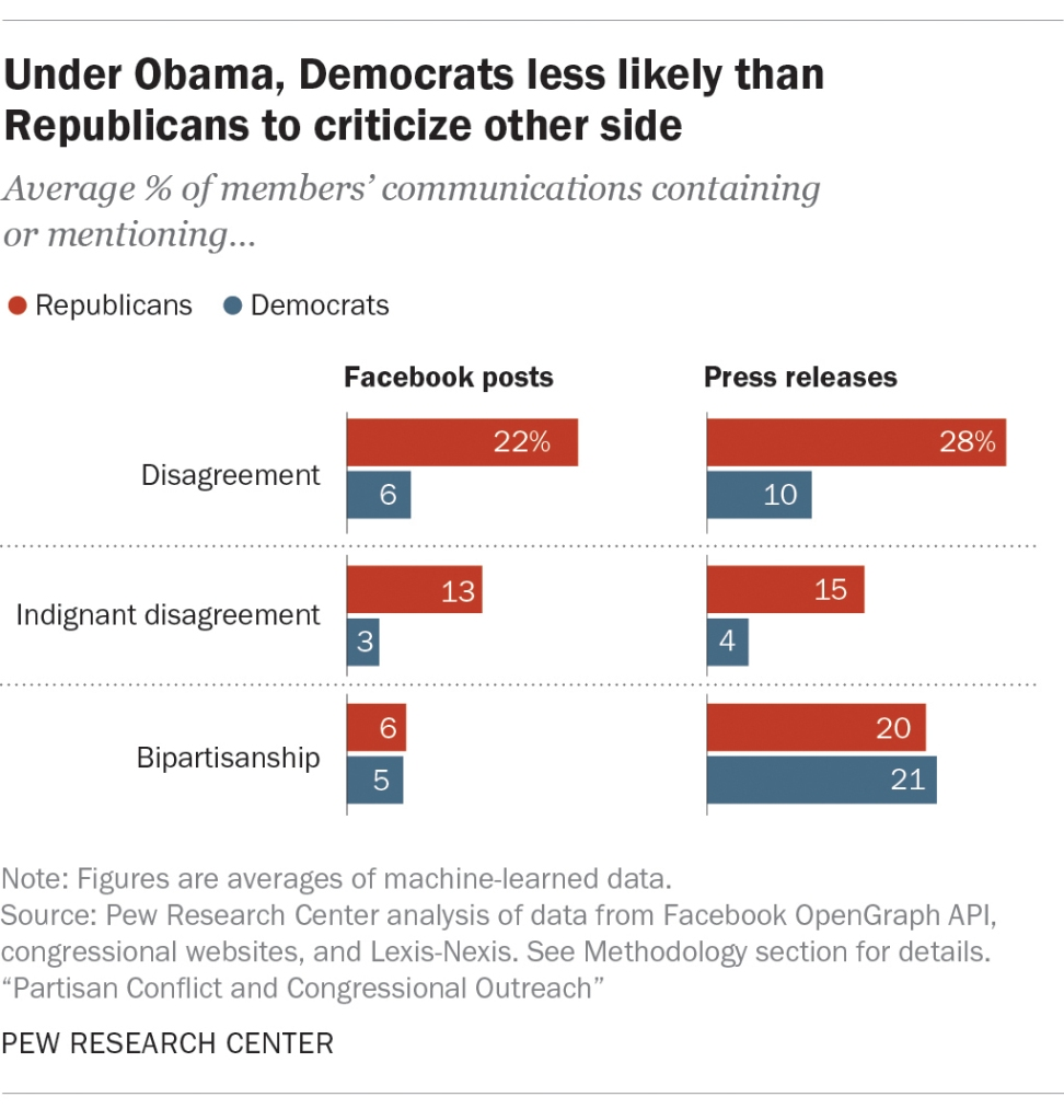 Under Obama, Democrats less likely than Republicans to criticize other side