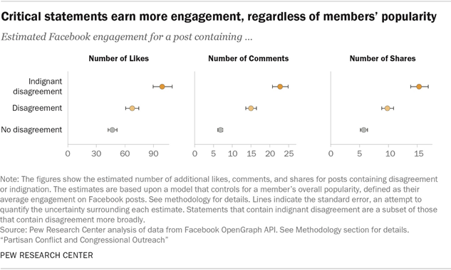 Critical statements earn more engagement, regardless of members' popularity